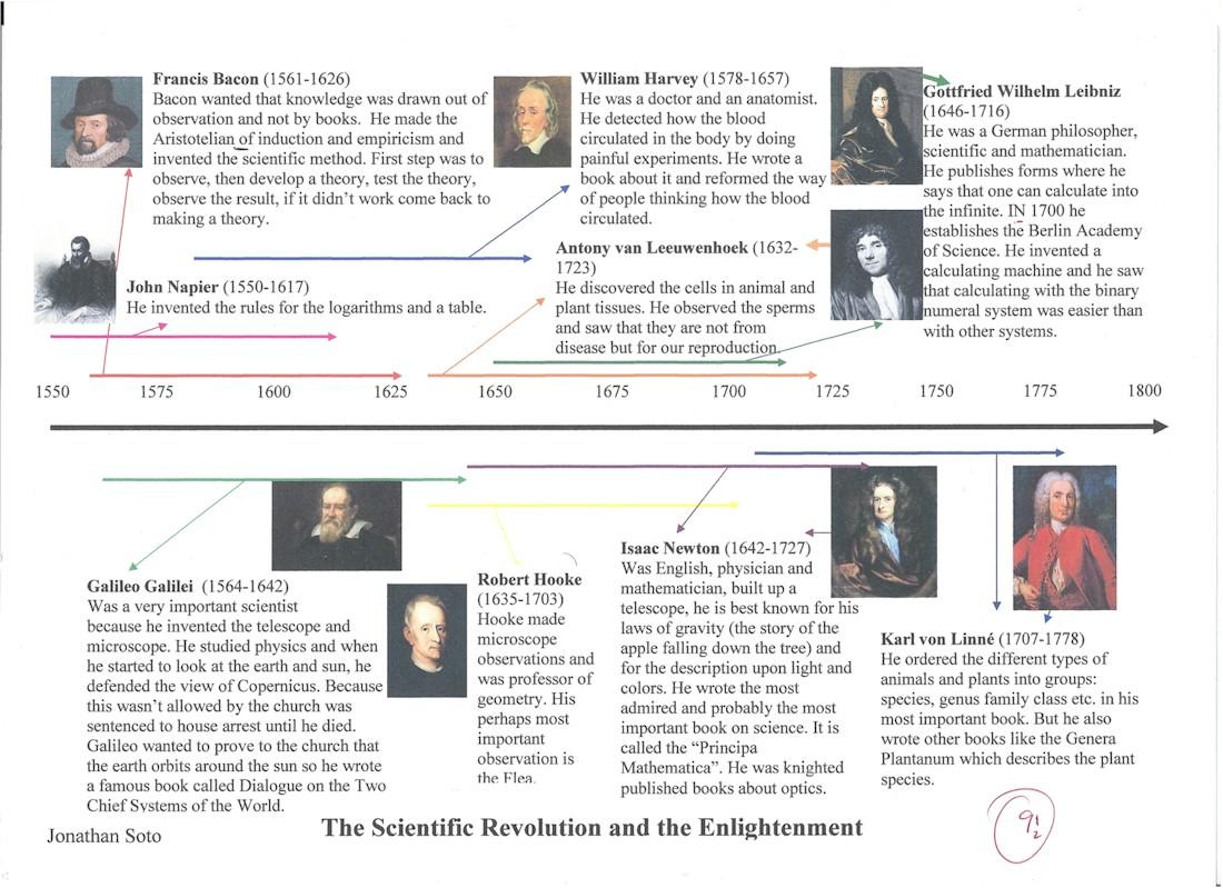 International School History - European School History and Human ...